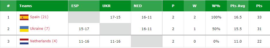 Украинцы вышли в четвертьфинал Евробаскета 3х3
