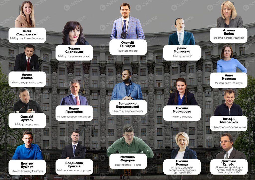 Україна отримала новий уряд, генпрокурора й очільника СБУ: список прізвищ