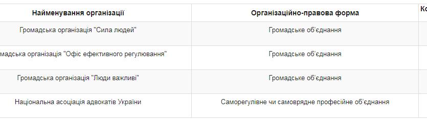 Олексій Гончарук орендує квартиру і заробляє мільйони: декларація