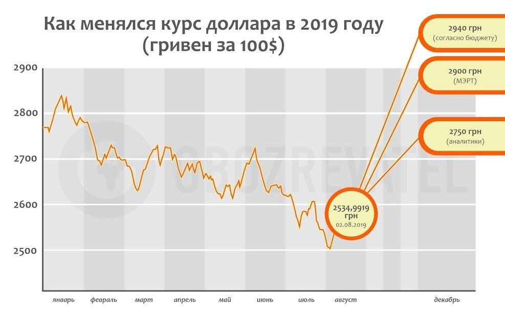 Різкий розворот долара: аналітики розповіли, що чекає українців