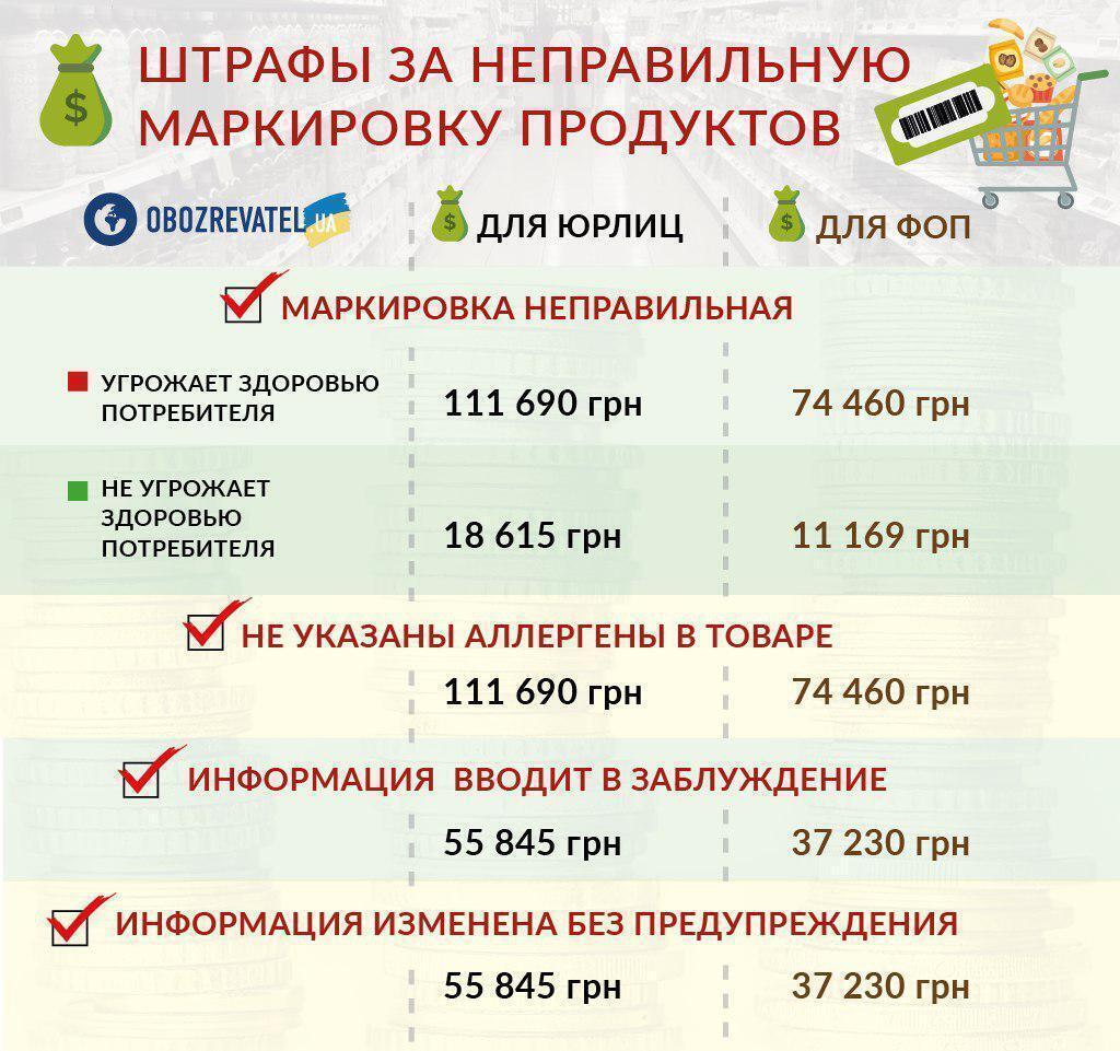 Українців очікують зміни у магазинах: деталі