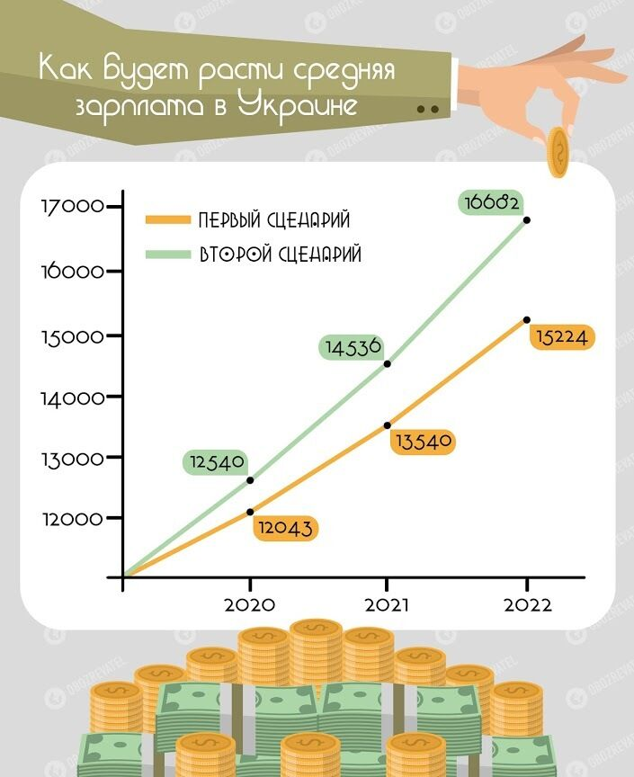 Розенко: мінімальна зарплата в 2020 році повинна бути не менше 6500 грн