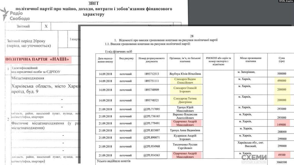 """Данные о взносе Одарченко на партию """"Наши"""""""