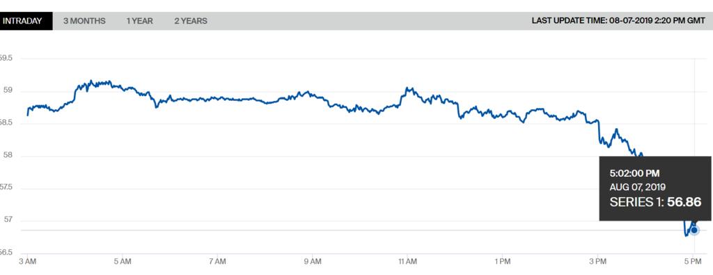 Ціна на нафту різко впала: що відбувається