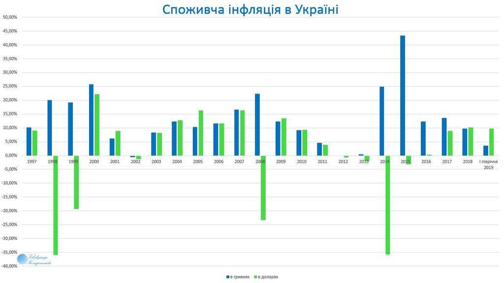 Споживча інфляція в Україні