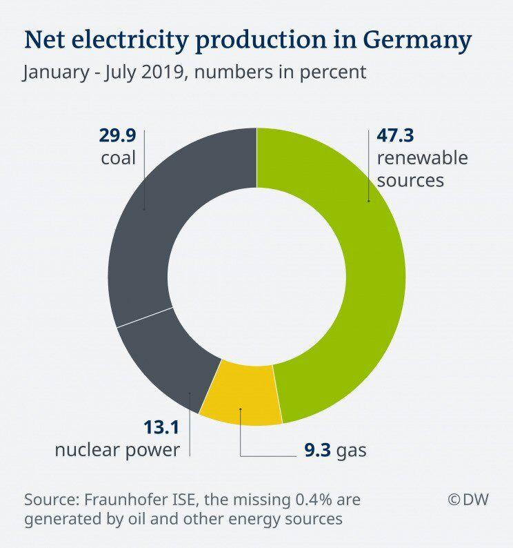 """Доля """"зеленой"""" генерации в Германии оказалась больше угольной и атомной вместе взятых"""