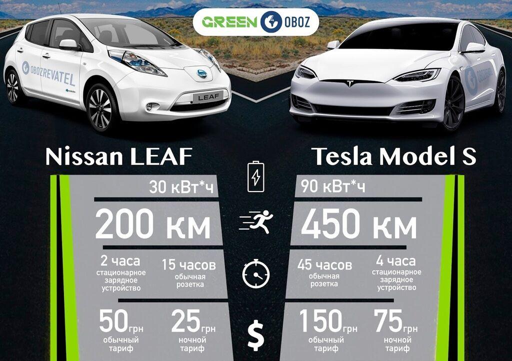 Как за 50 грн проехать 300 км: названа выгода электромобилей