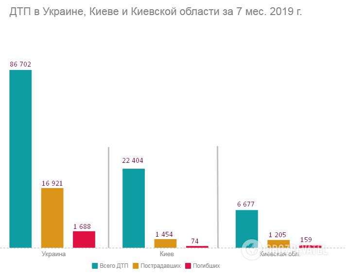 Статистика ДТП за 7 міс. 2019 р.