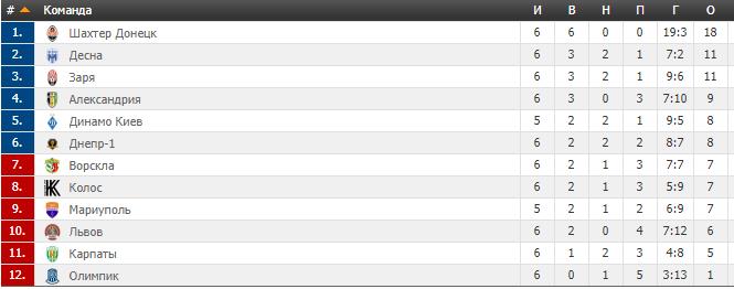 6-й тур УПЛ: результаты, расписание и таблица