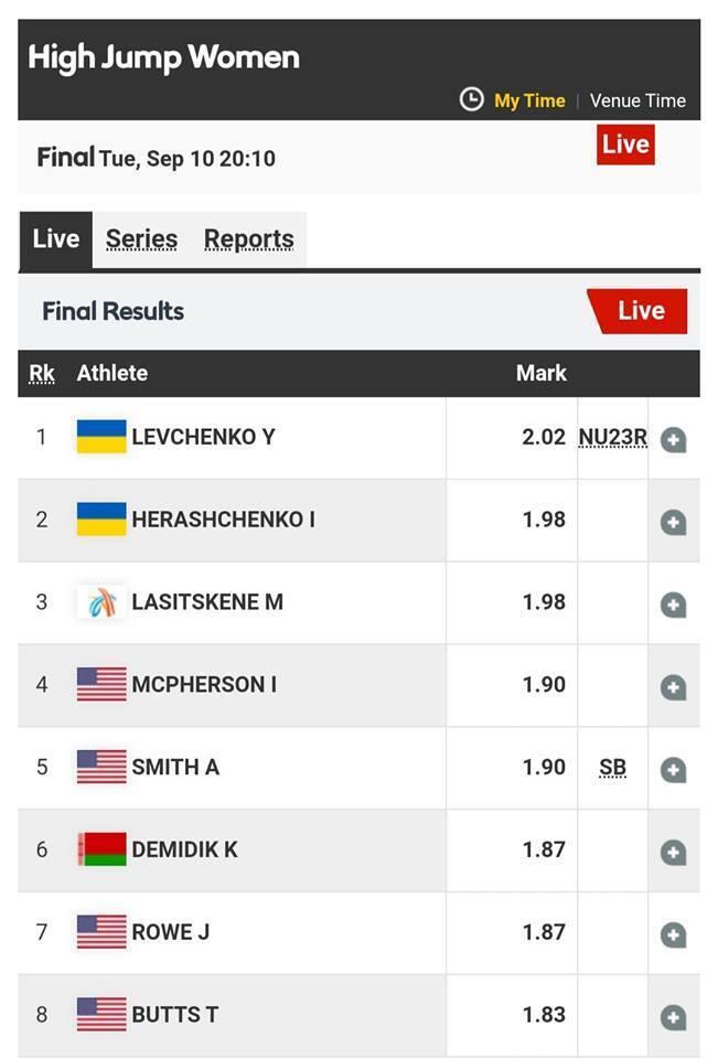 З рекордом! Україна зробила золотий дубль на легкоатлетичному турнірі