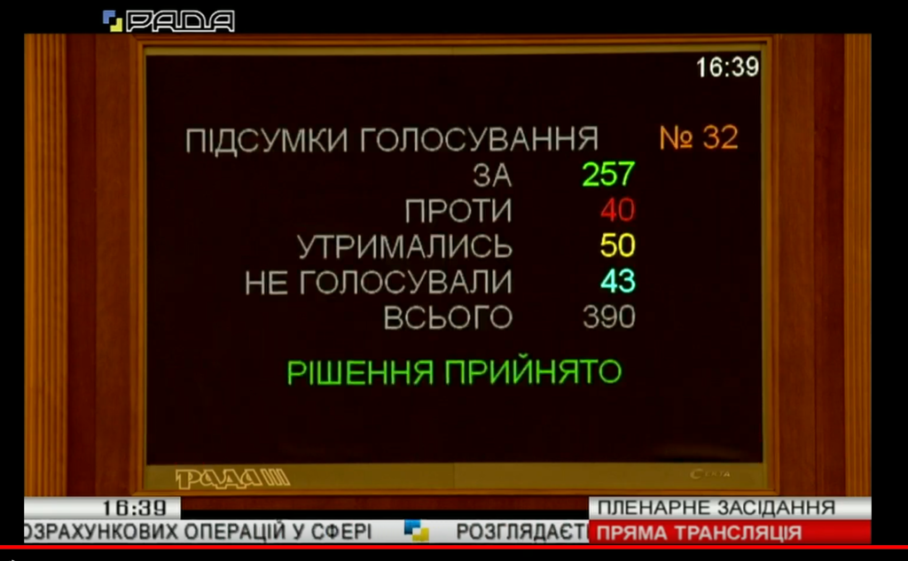Голосування за законопроект №1053
