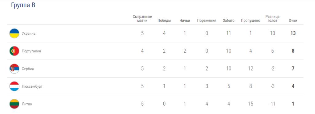 Феерия от Роналду: результаты отбора Евро-2020 10 сентября