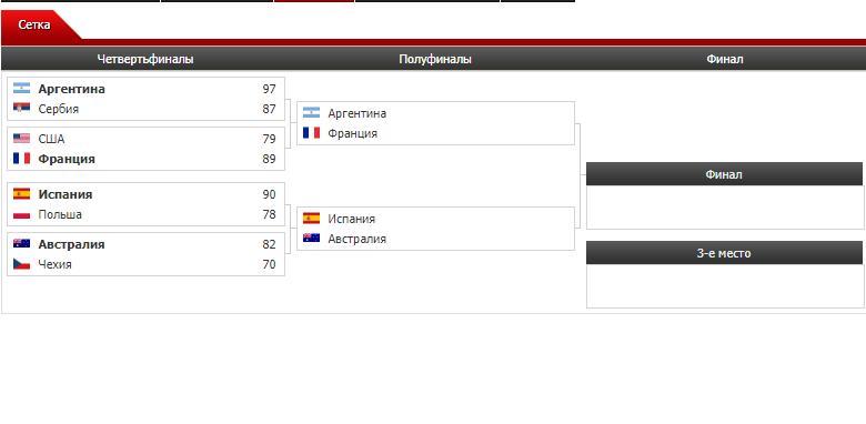 Определились все полуфиналисты чемпионата мира по баскетболу