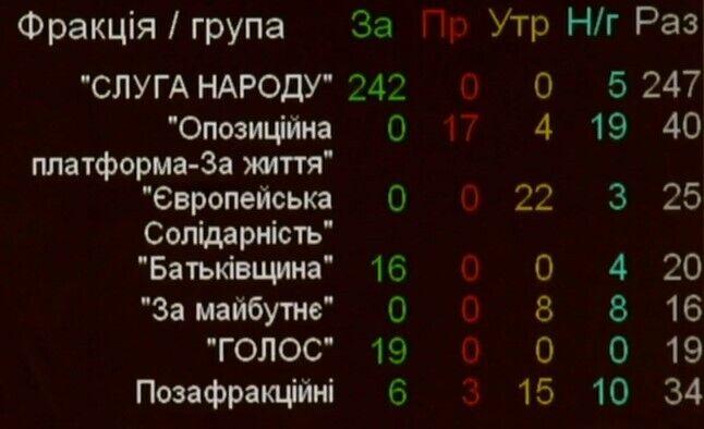 """Народные депутаты от фракции """"Слуга народа"""" поддержали законопроект о """"гонорарах"""" за разоблачения взяточников"""