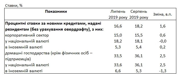 Ставка кредита на украине в 2019 году