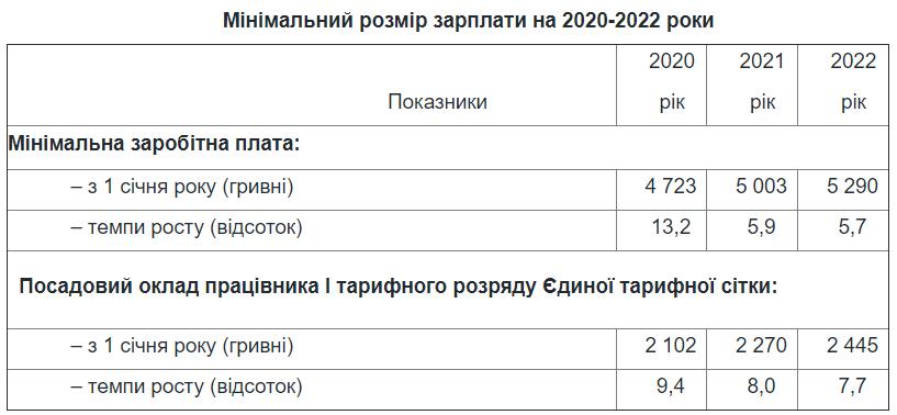 В Украине вырастет минималка и прожиточный минимум: названа сумма