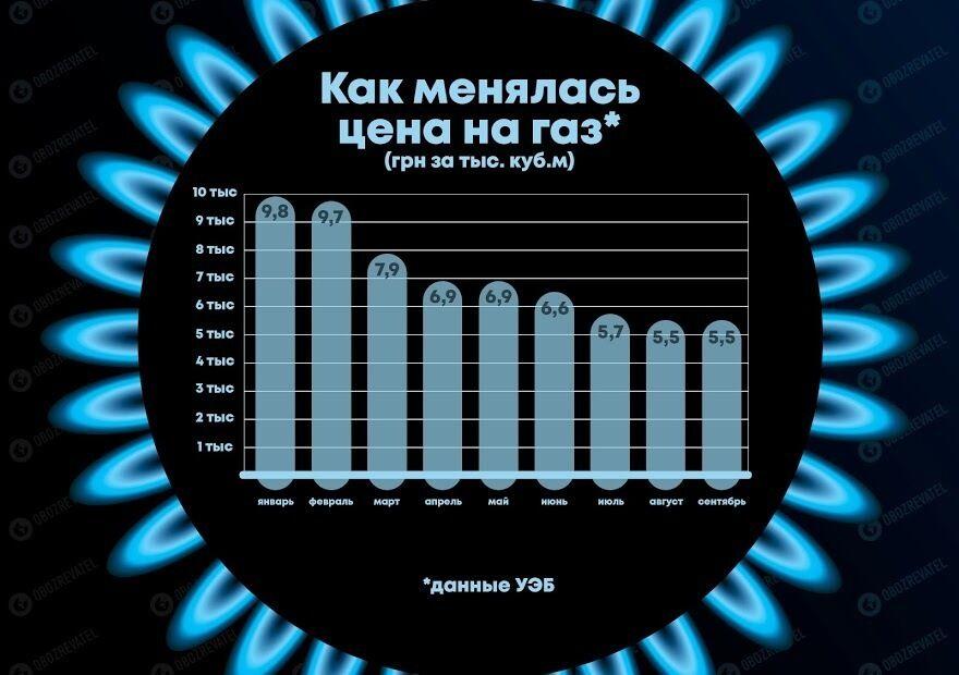 Українцям перерахували тариф на газ і попередили про зліт: скільки заплатимо