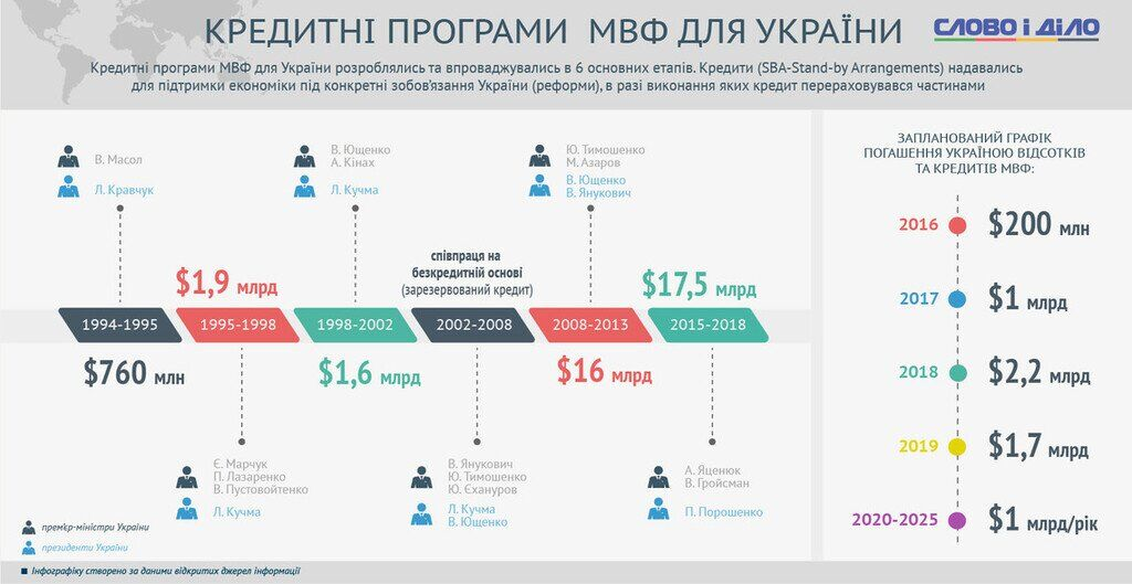 Кредиты МВФ для Украины
