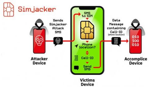 В SIM-картах нашли уязвимость Simjacker,