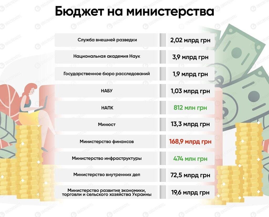Держбюджет-2020: опубліковано текст головного фінансового документа України