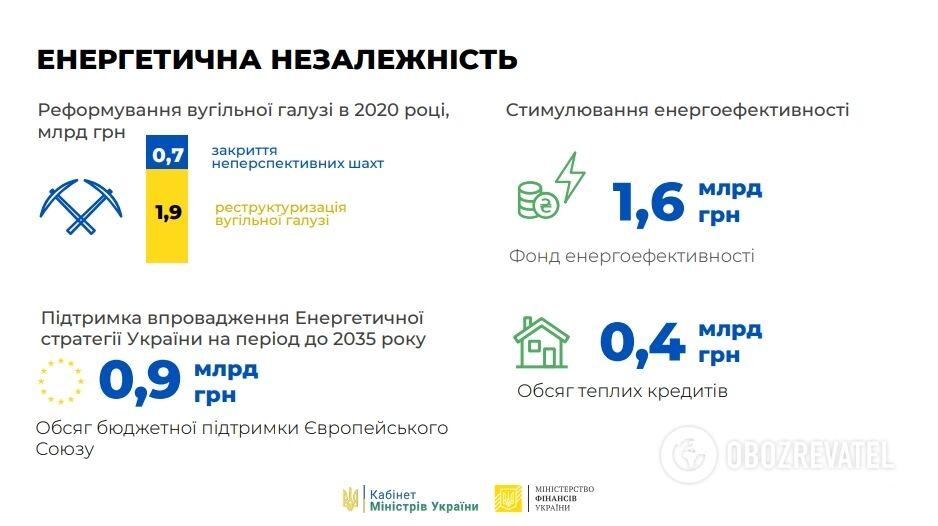 Витяг з проекту бюджету на 2020 рік