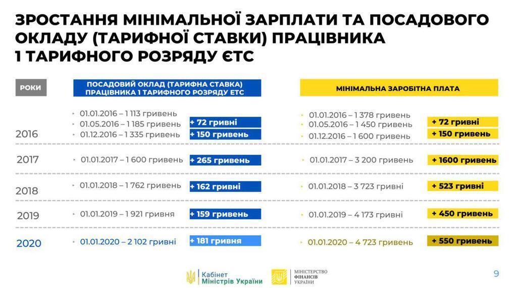 Мінімальна заробітна плата у 2020 році повинна зрости на 550 гривень