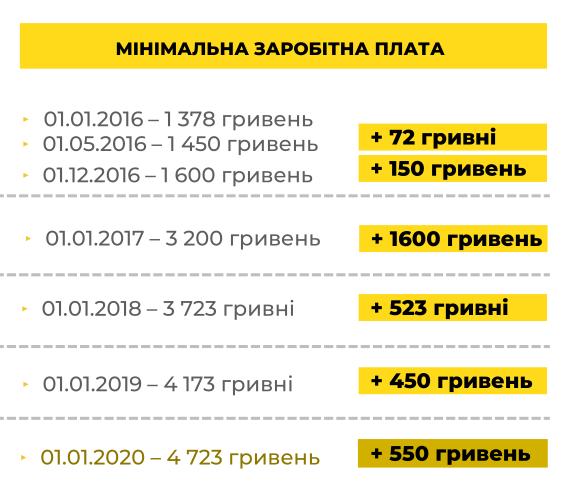 В Україні збільшать мінімальну зарплату: що закладено до держбюджету 2020