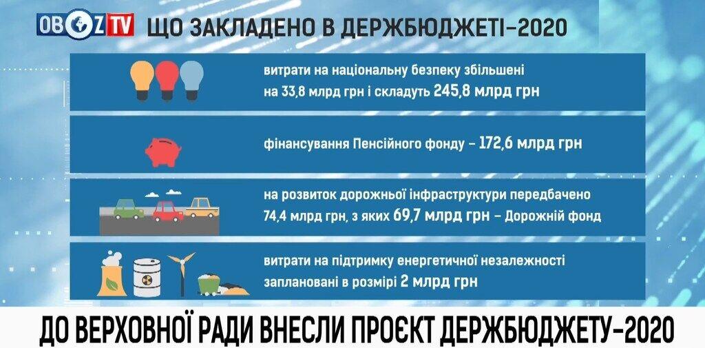 Основные показатели проекта госбюджета-2020