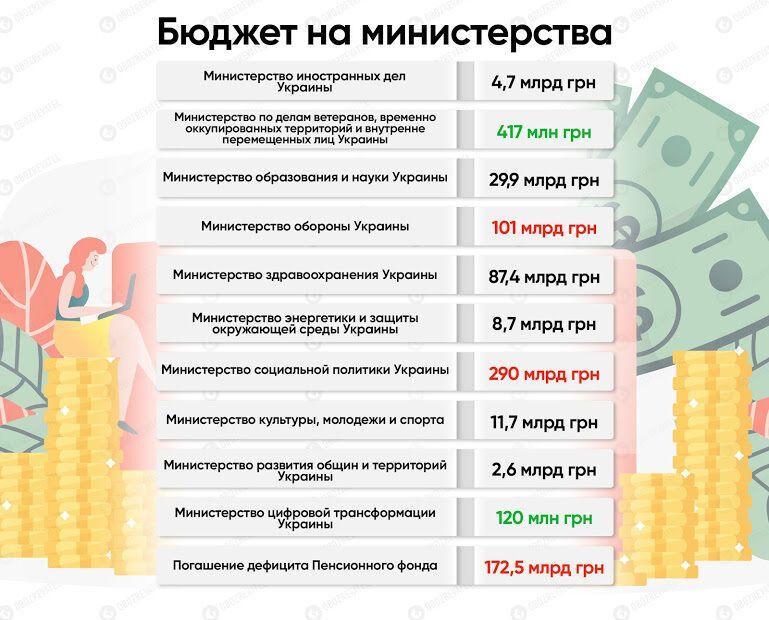 З усіх українців зберуть тисячі гривень на оборону і пенсії: головне з проєкту бюджету-2020