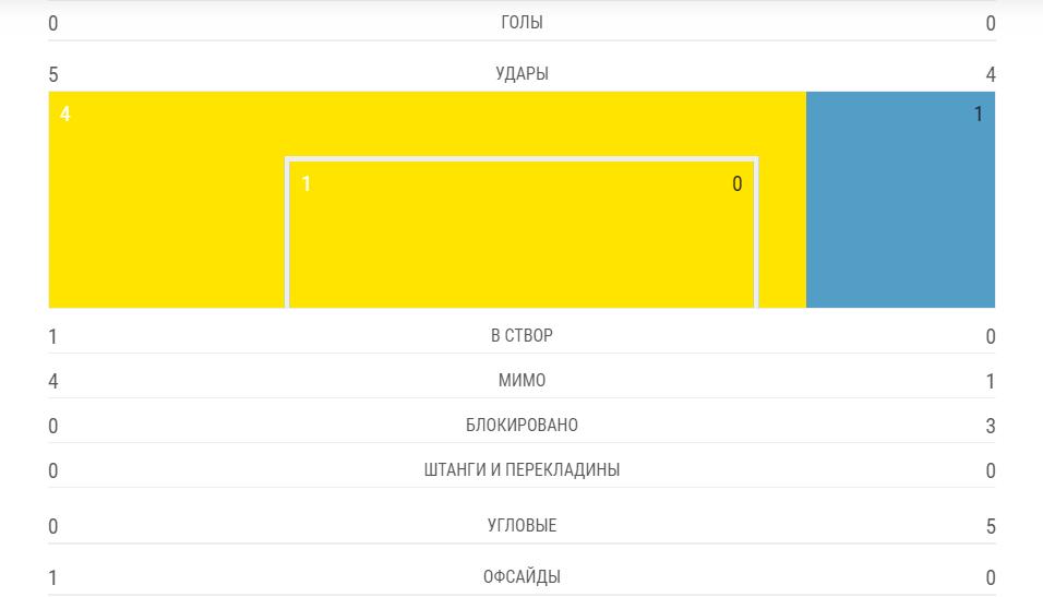 """Боруссия"" – ""Барселона"" – 0-0: онлайн матча Лиги чемпионов"