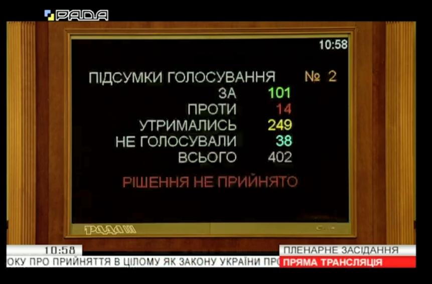 Підсумки голосування за скасування законопроєкту про імпічмент