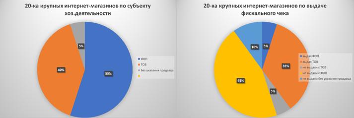 Allo, Stylus, Citycom, Skidka, Rozetka и другие известные бренды реализуют товар через ФЛП