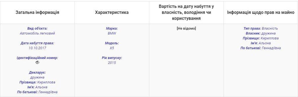 У Запорізькій області жорстоко вбили чиновника: хто він