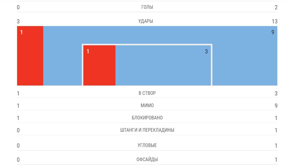"""""""Шахтер"""" - """"Манчестер Сити"""" - 0-3: онлайн матча Лиги чемпионов"""