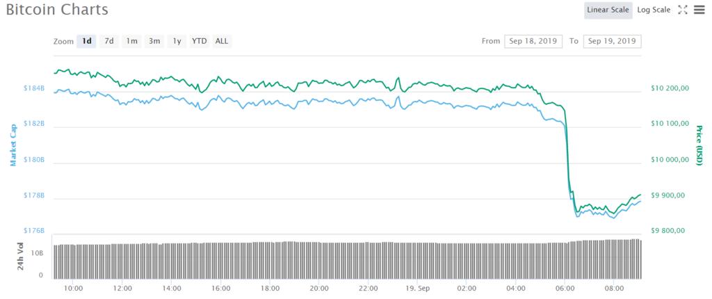 """""""Черный четверг"""" для биткоина: криптовалюта рекордно упала"""