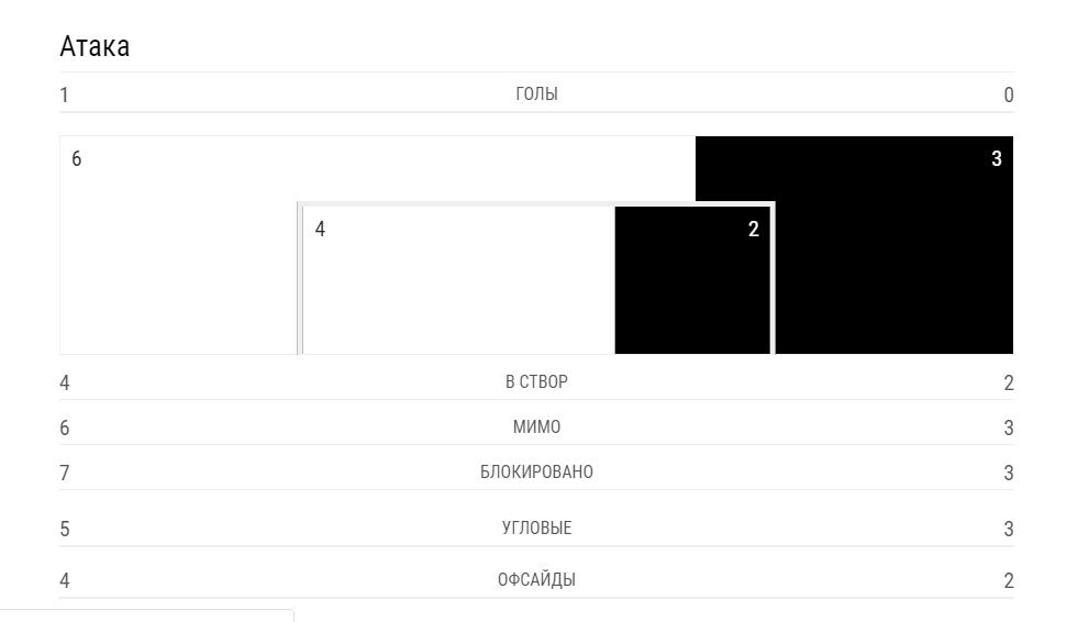 """""""Динамо"""" – """"Мальме"""" – 0-0: онлайн-трансляція матчу Ліги Європи"""
