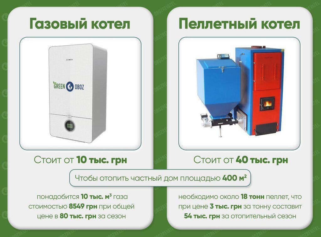 Газ или пеллеты: выбираем топливо для обогрева дома