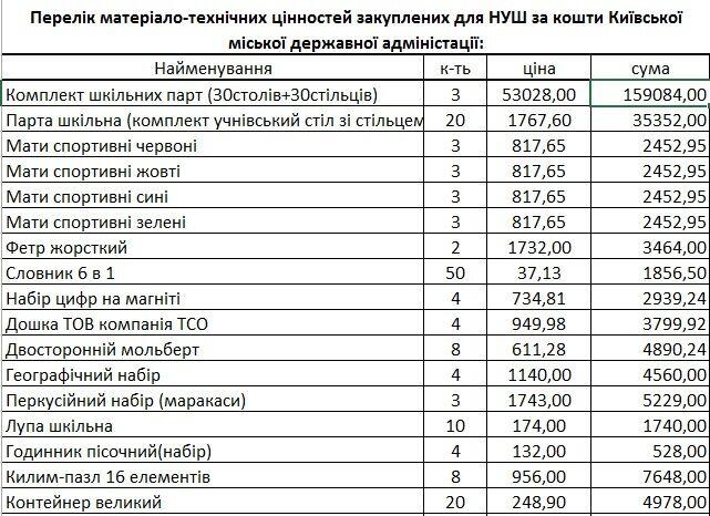 Список закупок для школы №78 за счет бюджета Киева