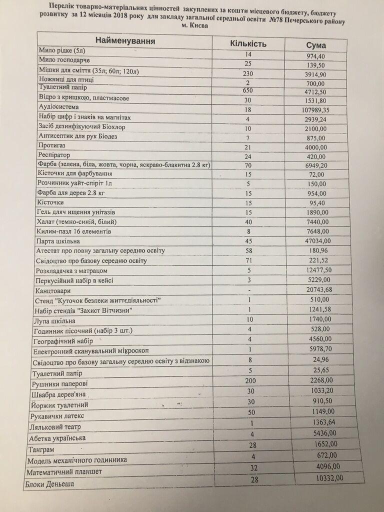 Список закупок для школы №78 за счет бюджета Печерского района в 2018 году