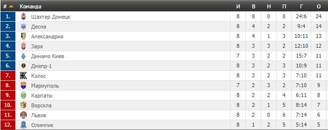 8-й тур УПЛ: результаты, обзоры, таблица