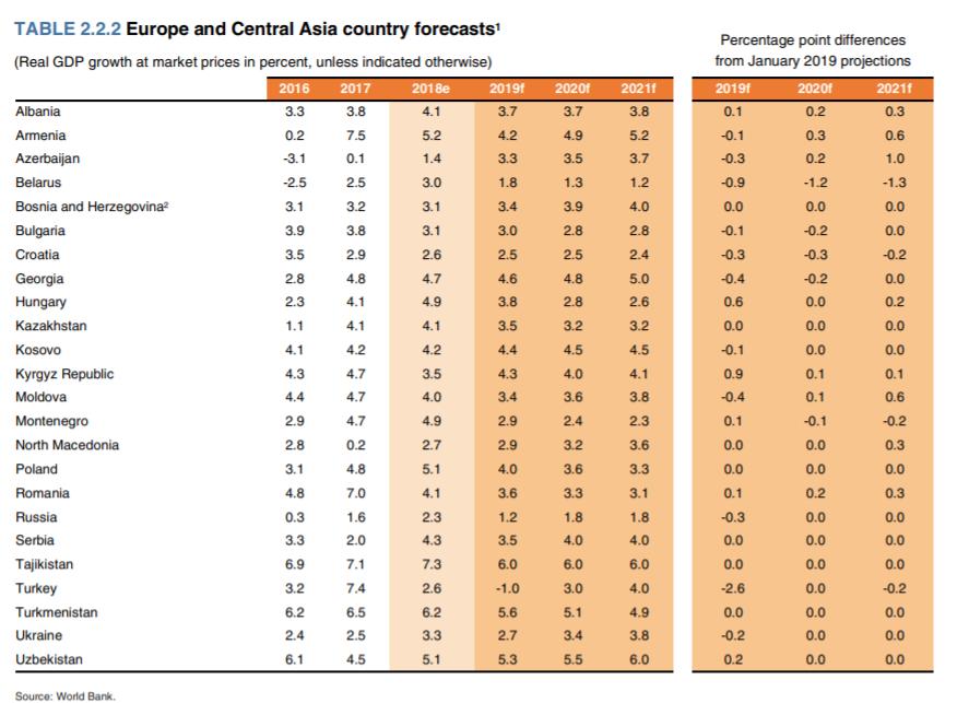 Прогноз по зростанню ВВП України
