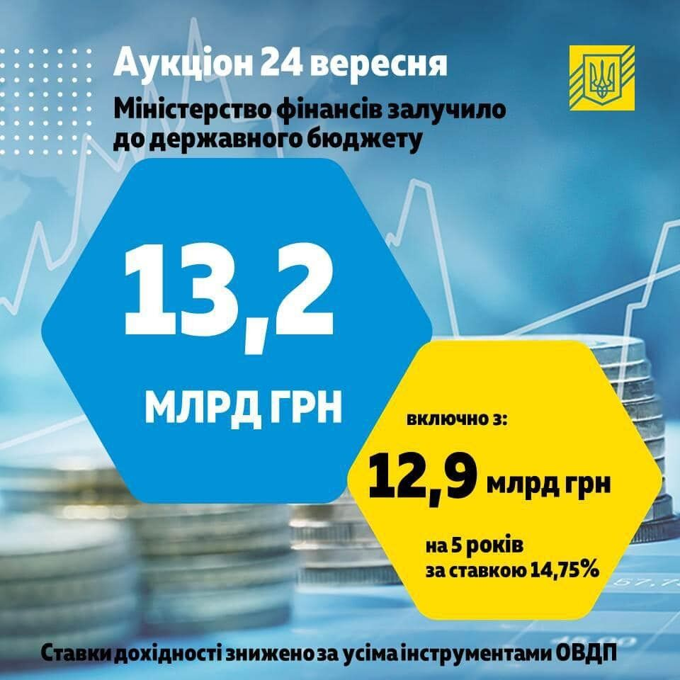 Надходження до бюджету від продажу ОВДП