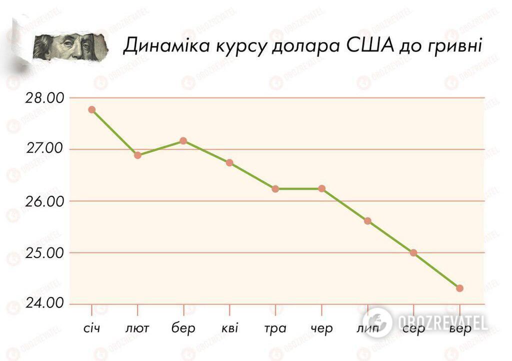 Курс доллара обвалится до новой отметки: аналитики рассказали, что ждет украинцев