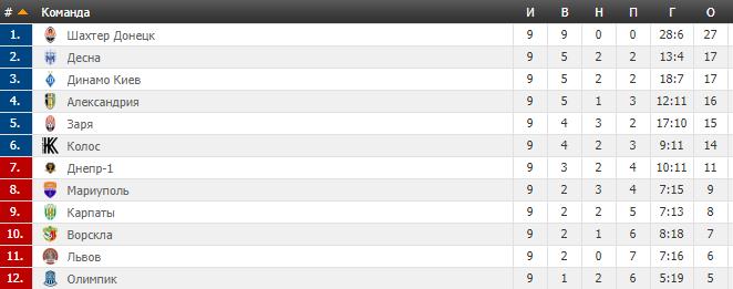 9-й тур УПЛ: результати, огляди, таблиця