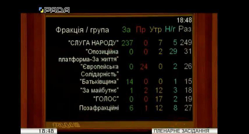 Рада направила в КСУ законопроект о сокращении количества нардепов