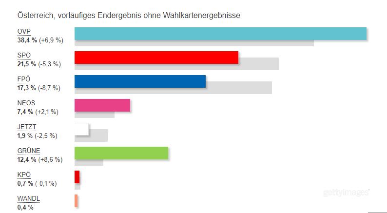 Вибори в Австрії