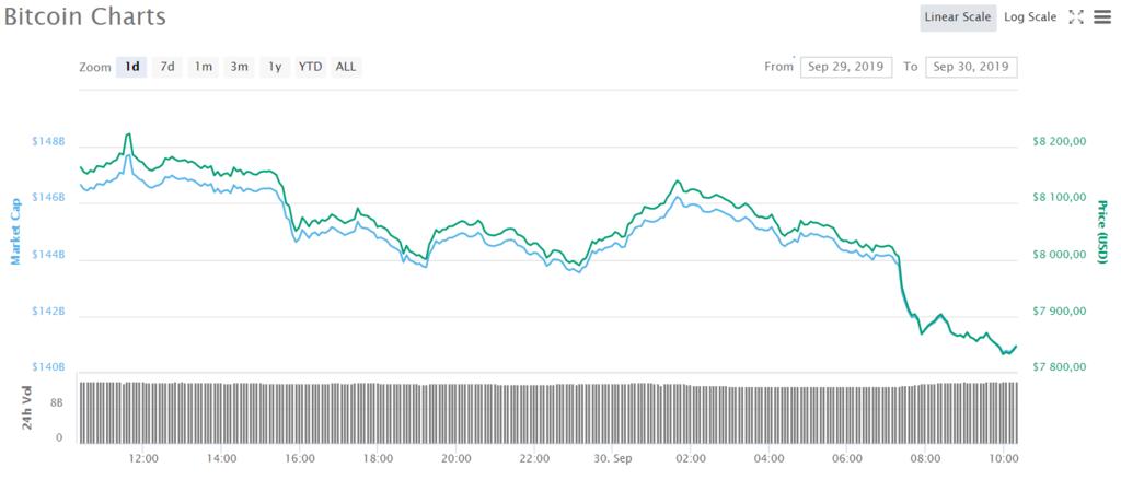 btk1 - Биткоин рухнул: рынок криптовалют обвалился из-за неожиданного поворота