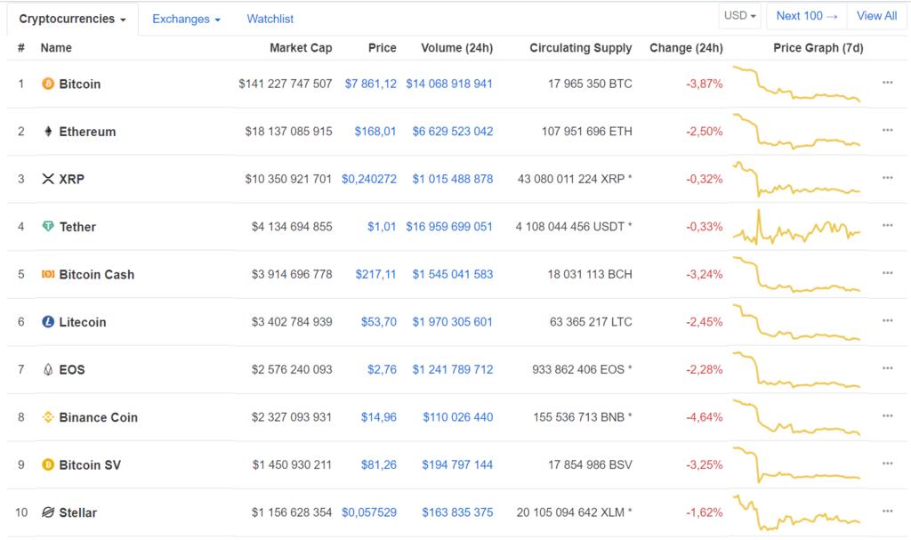 btk2 - Биткоин рухнул: рынок криптовалют обвалился из-за неожиданного поворота