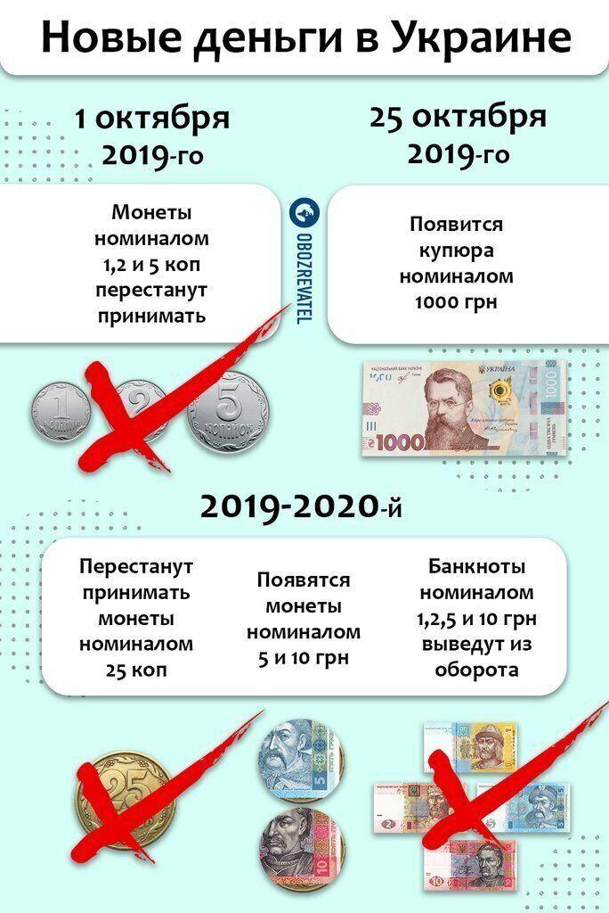 Пересчитают тариф на газ, поменяют курс доллара и запретят часть денег: что ждет украинцев в октябре