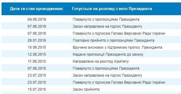 Зеленський ветував законопроект №1793, який передбачає посилення кримінальної відповідальності за порушення під час закупівлі оборонної продукції
